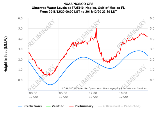 A rapid change in barometric pressure resulted in a small meteotsunami striking Naples last week.
