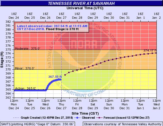 Flooding 1227 1