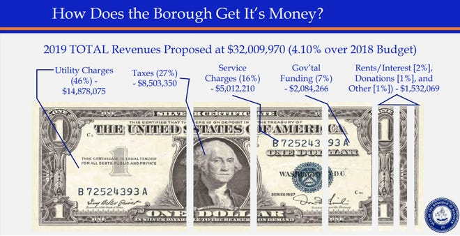 A slide from the 2019 budget presentation illustrating the sources of the Borough of Hanover's revenue.