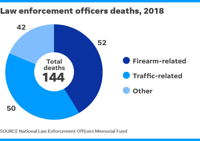 Police deaths: 144 killed in the line of duty in 2018
