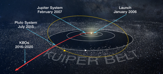 The path of the New Horizons spacecraft (in red). The craft will zoom near the Kuiper Belt object Ultima Thule on New Year's Day 2019.