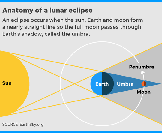 Anatomy of a lunar eclipse