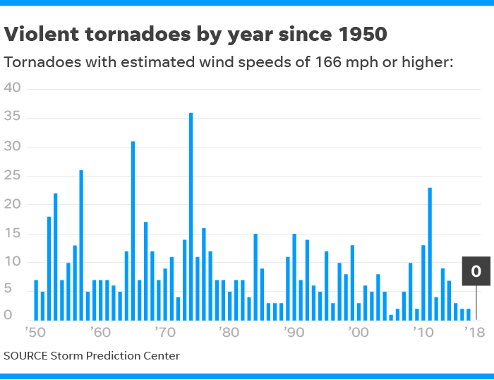 Image result for lowest tornadoes 2018 usatoday