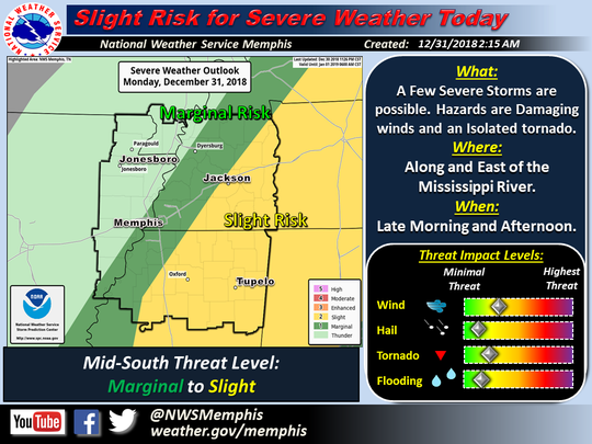 NWS Memphis reported potential severe weather in west Tennessee Monday afternoon, including possible damaging winds and brief tornadoes.