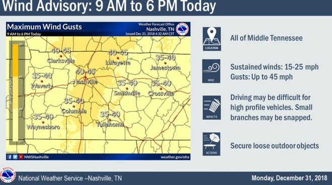 A wind advisory is in effect through 6 p.m. on New Year's Eve.