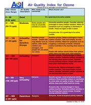 This chart describes air quality severity and who it affects.