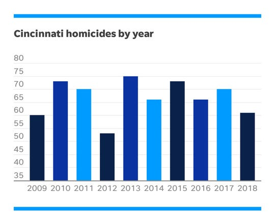 Cincinnati homicides by year