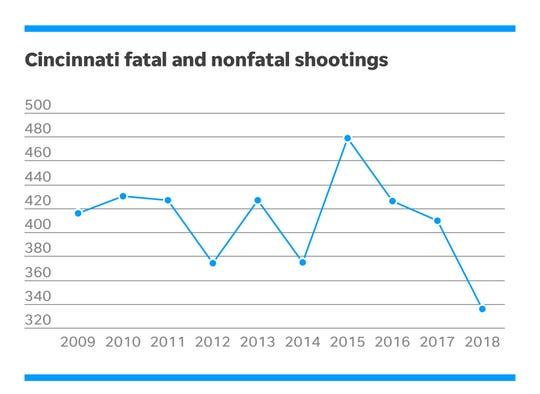 Total shootings in Cincinnati by year