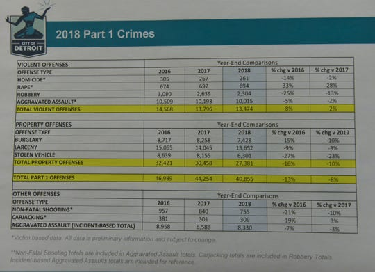 This is the first page of the City of Detroit 2018 Part 1 Crimes statistics.   Detroit Chief of Police James Craig announces a 2% reduction in total-violent offenses from 2017 to 2018 during a press conference on crime statistics at DPD Public Safety Headquarters, Wednesday afternoon, January 2, 2019.