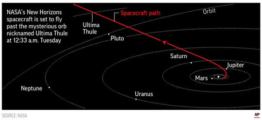 It will be humanity's most distant exploration of another world, coming 3 ½ years after New Horizons' swing past Pluto.