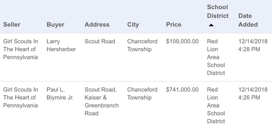 Deed transfers show that the Girl Scouts in The heart of Pennsylvania have sold land that once hosted Camp Echo Trail in southern York County.
