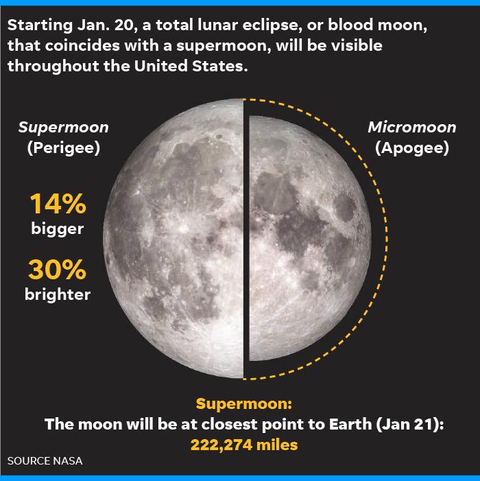 blood moon january 2019 indiana - photo #18