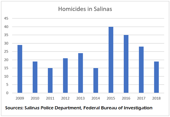 The number of homicides Salinas Police investigated each year since 2009.