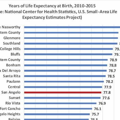 San Angelo's wealthiest live 8-years longer on average, experts say