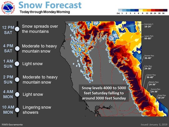 The National Weather Service predicts snow levels will be at 4,000 to 5,000 feet Saturday with the levels dropping to 3,000 feet Sunday. Lassen Park could get about 6 feet of snow from this weekend storm.