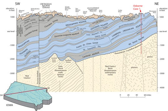 A cross-section of the state of Iowa from southwest to northeast shows layers of aquifers in bedrock with a red line showing the approximate location of the Osborne core that illustrates how deep it was drilled.