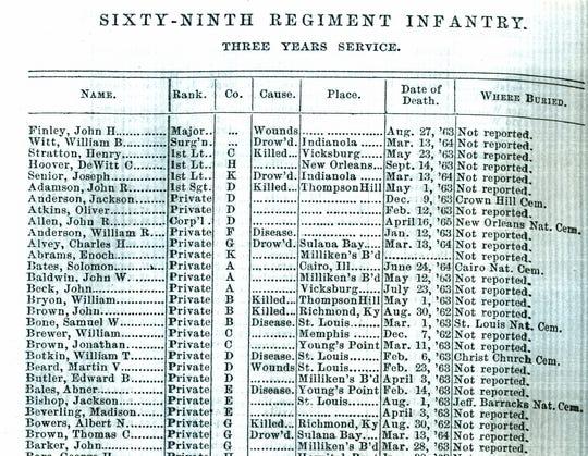 """This roster of woe is a page from the second volume of """"The Report of the Adjutant General of the State of Indiana"""" (1865), which details the history of Richmond's 69th Indiana regiment, which participated in nine major battles of the Civil War and left its dead in 11 states. The original strength of the company was 1,002 men. This fighting force returned home after the conflict with 264 men, a quarter of its strength."""