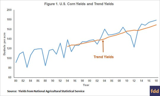 The 2018 trend yield is 169.3 bushels per acre. This trend yield is a good expectation of the 2018 yield before the growing season has occurred.