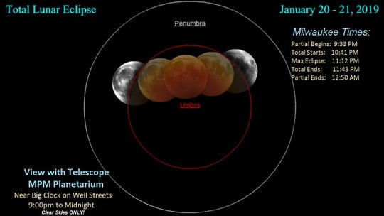 The first total lunar eclipse to be glimpsed from southern Wisconsin will be on the evening of Jan. 20.