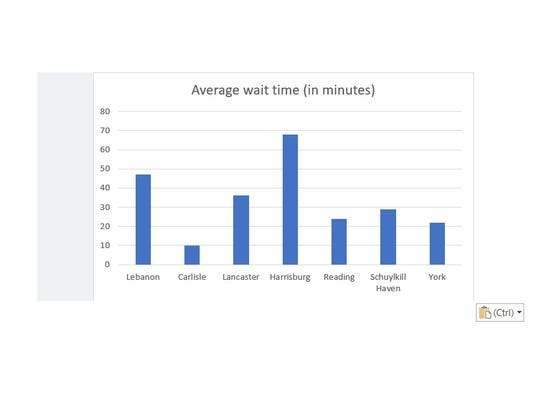 An average customer at the Lebanon Driver License Center waits 47 minutes, according to PennDOT data.