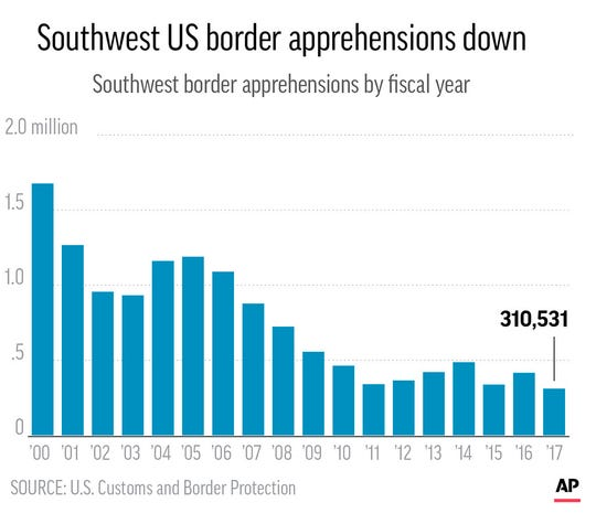 Charts show the number of Southwest border apprehensions since 2000; 2c x 3 inches; 96.3 mm x 76 mm;
