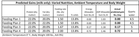 The following chart using the National Research Council (NRC) calf model equations comparing different feeding rates of milk – one with fat added and two with increased volume – clearly shows that a little extra volume goes a long way in meeting the energy needs of a young calf.