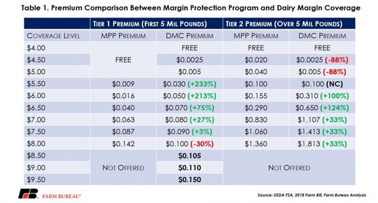 A comparison of premium rates under DMC and MPP – as amended by the Bipartisan Budget Act.