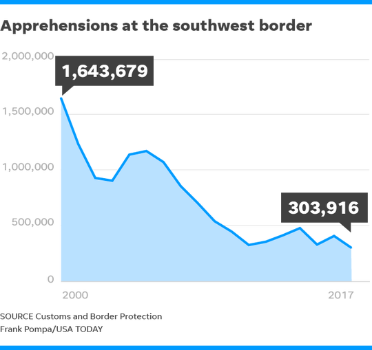 Online graphic shows the trend in apprehensions at the southwest border of the U.S. since 2000.