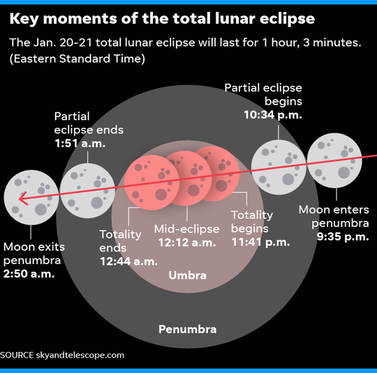 "Sunday's ""super blood wolf moon"" will be a total lunar eclipse."