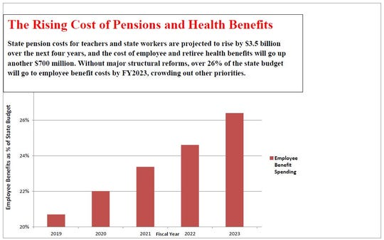 Rising cost of pensions and health benefits