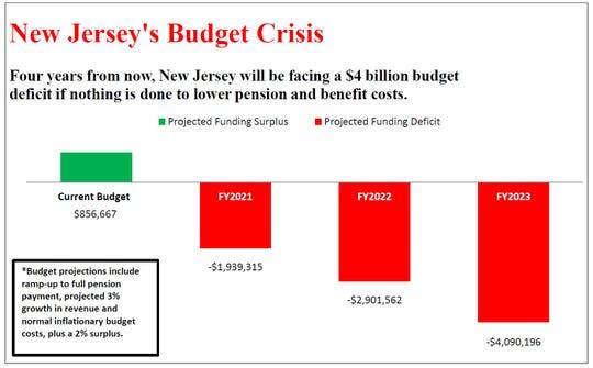 NJ Budget Crisis