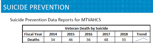 Veteran suicide numbers from 2014 to 2018.