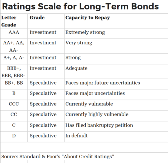 S&P attaches ratings to long-term bonds based on the risk they associate with the bond.