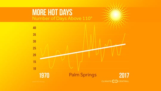 The number of days that the temperature rises above 110 degrees has increased since 1970.