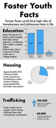 Information on foster youth in U.S., California