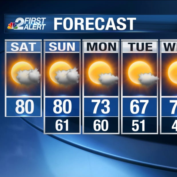 SWFL Forecast: Warmer weekend with isolated showers