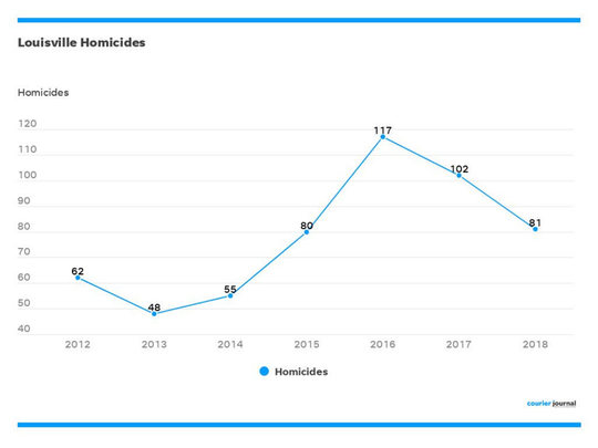 A look at homicides investigated by Louisville Metro Police.