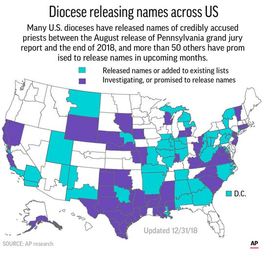 In addition, four U.S. Jesuit provinces have published lists of accused priests, and the last province has promised to release its names.