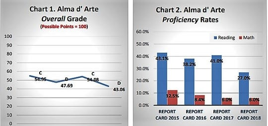 A graphic from the New Mexico Public Education Department's report to the Public Education Commission on Alma d'Arte charter school shows the school's overall grade and proficiency rates over four years.