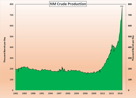 New Mexico crude production
