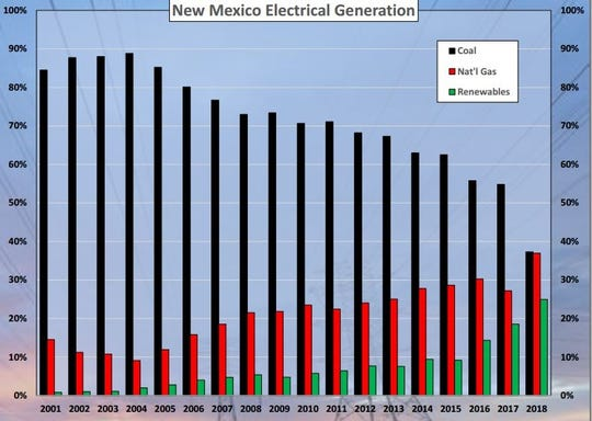 New Mexico Electrical Generation
