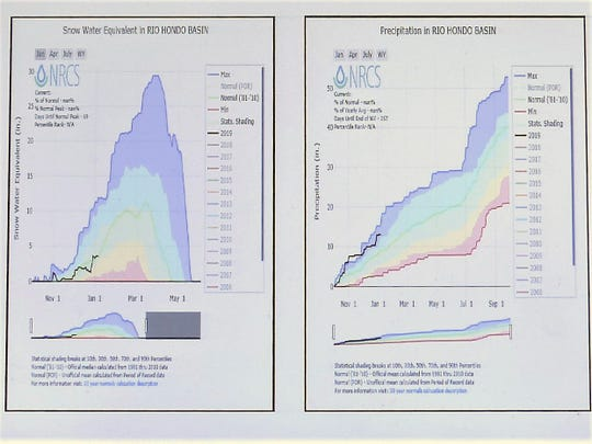 Snow water equivalent and precipitation charts compare November through May since  2006.