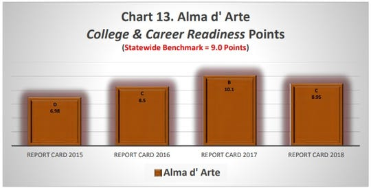 On preparation for college or career, Alma d'Arte charter school met the state's standard three out of four years, and exceeded the state benchmark last year.