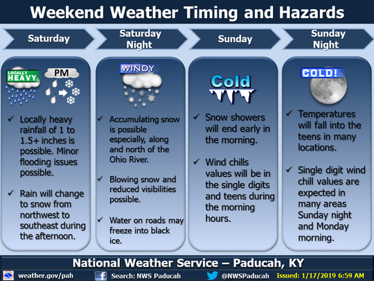 The weather is not looking pleasant this weekend, according to this graphic from the National Weather Service.