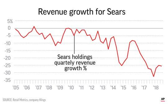 Sears revenue