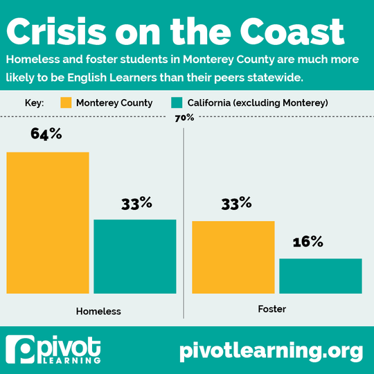 Figures taken from the Pivot Learning and National Center for Youth Law study on student homelessness in Monterey County.
