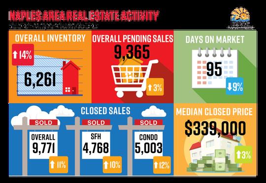 Naples Area Real Estate Activity 2018