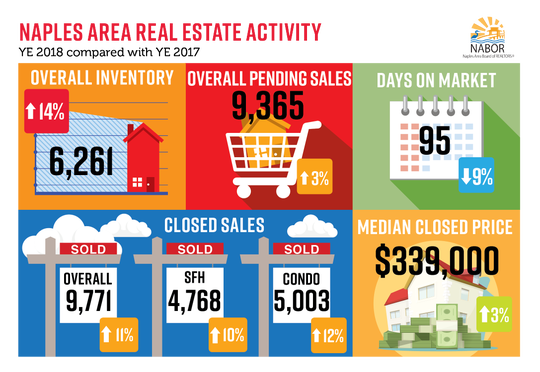 Naples Area Real Estate Activity 2018