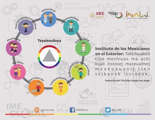 México es un país multilingüe donde se hablan 68 lenguas nacionales, además del español.