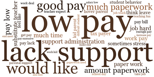 Responses to USA TODAY/Ipsos Poll of teachers